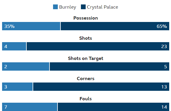 2017-09-11 11_34_46-Burnley 1-0 Crystal Palace - BBC Sport.png