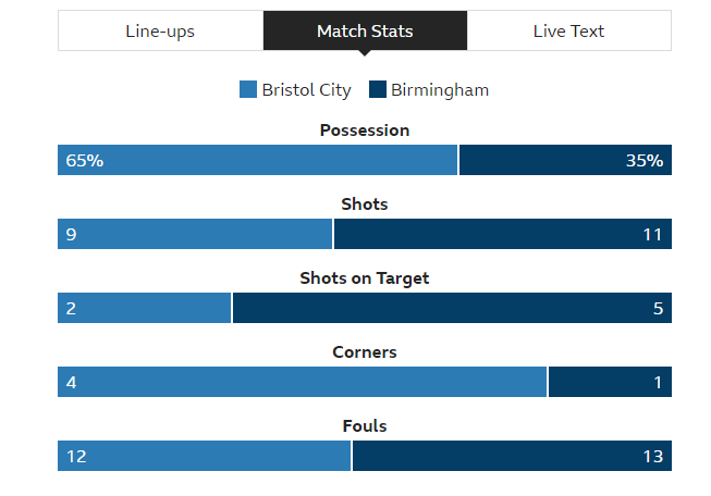 Bristol_City_1-2_Birmingham_City_Blues_overcome_Championship_play-off_rivals_at_Ashton_Gate_-_BBC_Sport_-_2019-02-26_23.20.43.png