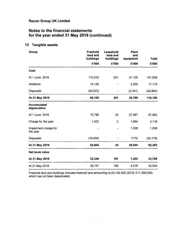 Note in the Consolidated Accounts in detail.jpg
