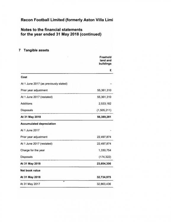 Sudden restatement of Investment Property to Fixed Assets for 2016-17, done in 2017-18.jpg