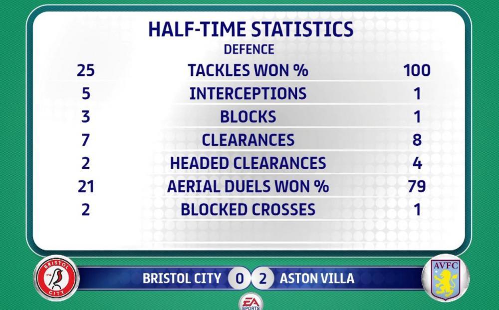 Half time stats.jpg